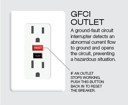 What Are Ground Fault Circuit Gfci Receptacles Yg Home