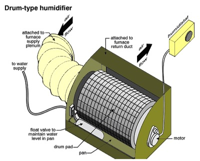 A Fall Furnace Primer Part 2 Of 2 Humidifiers Yg